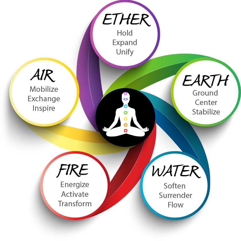Chakras and five colors