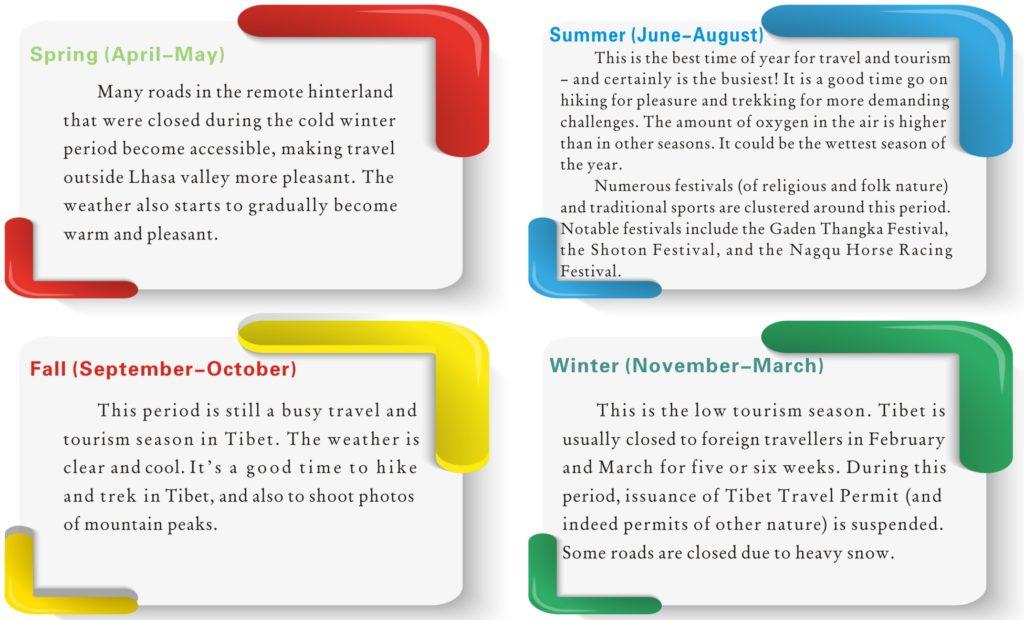 Tibet Tourism in Four Seasons