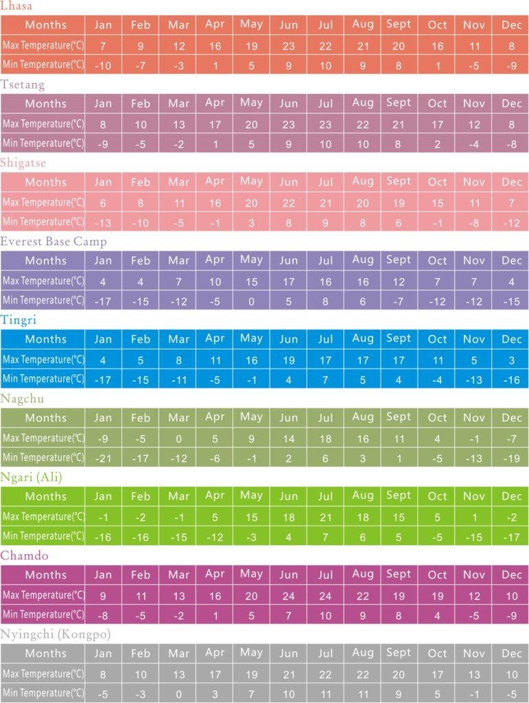 Monthly Temperature of Major Tourism Cities in Tibet