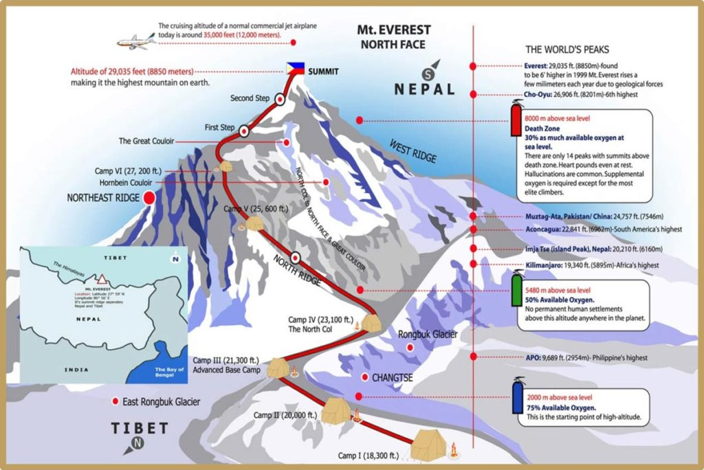 Everest north summit map from Tibet